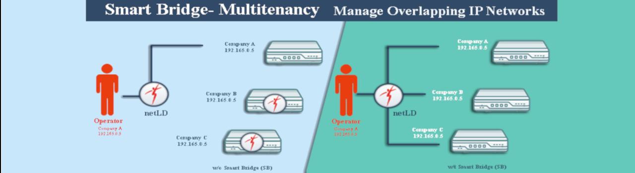 Home - LogicVein - Net LineDancer - Network Management Configuration
